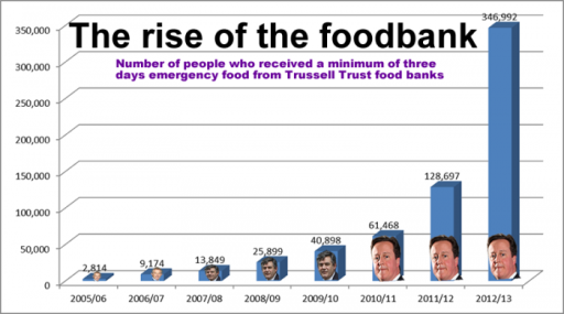 Food-banks-graph-2013_0