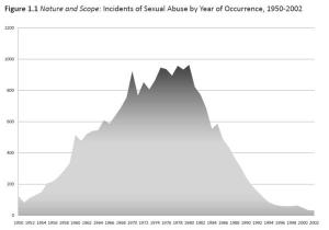 Reported incidents of clerical sexual abuse in the United States between 1950 and 2002, showing peak in late 1970s and decline from early 1980s.